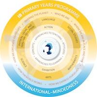 PEP Programas internacionales IB®